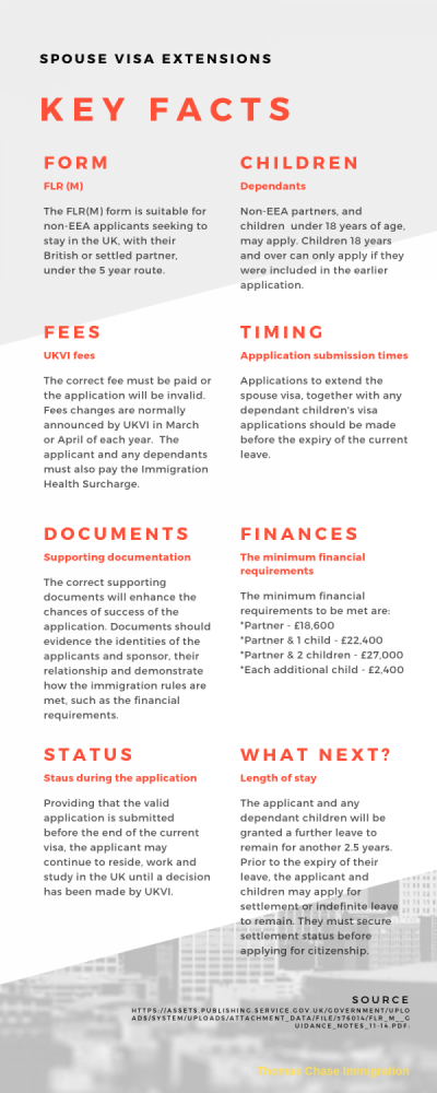 Spouse visa extension INFOGRAPHIC