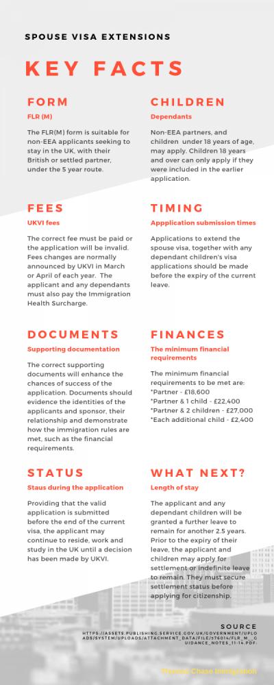 Spouse visa extension INFOGRAPHIC